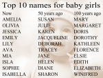 List Of Best Baby Girl Names
